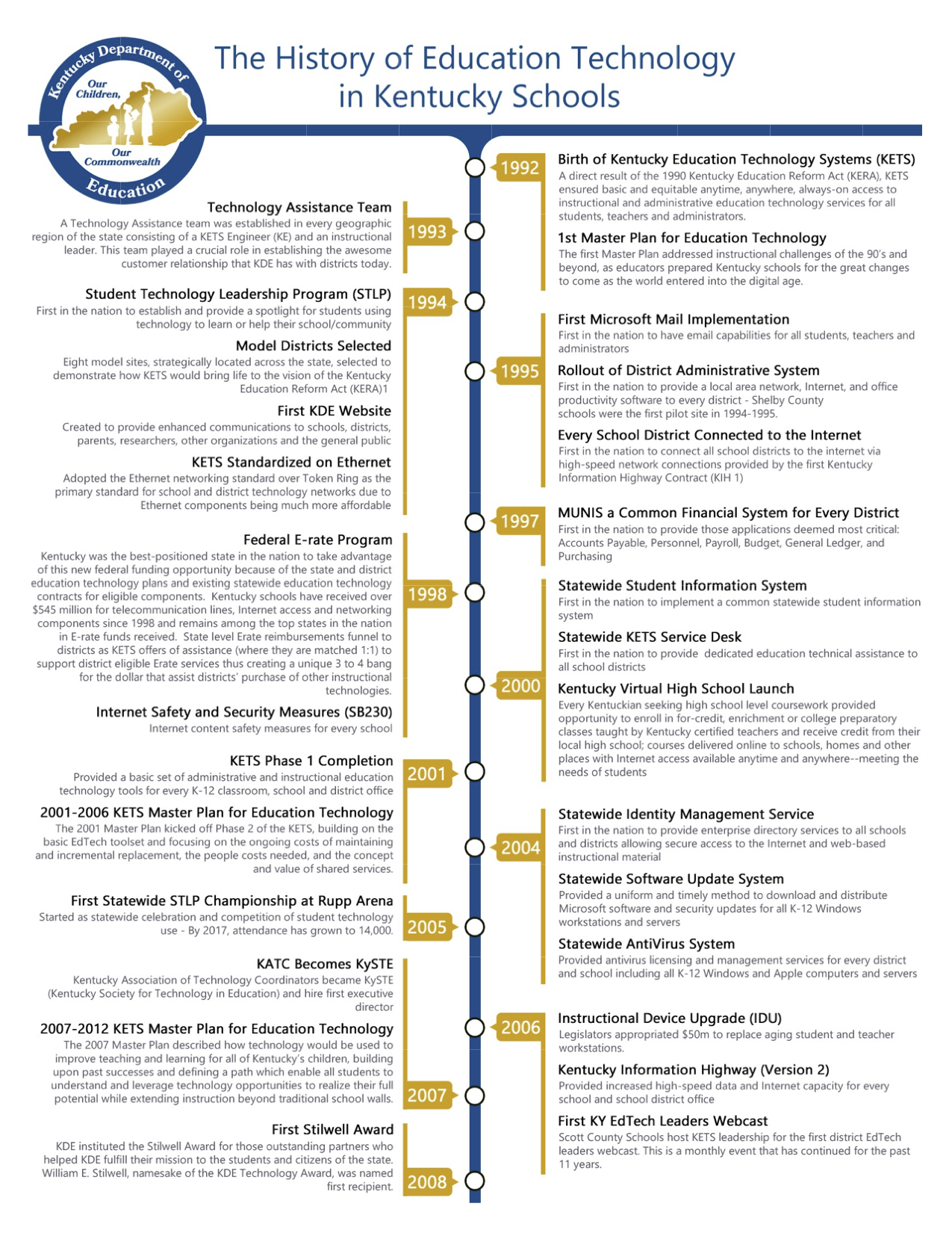 Complete Timeline Graphic